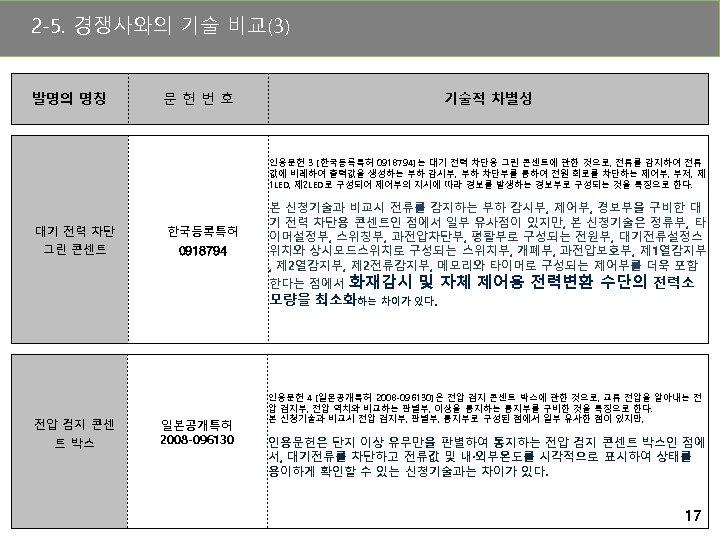 2 -5. 경쟁사와의 기술 비교(3) 발명의 명칭 문헌번호 기술적 차별성 인용문헌 3 [한국등록특허 0918794]는