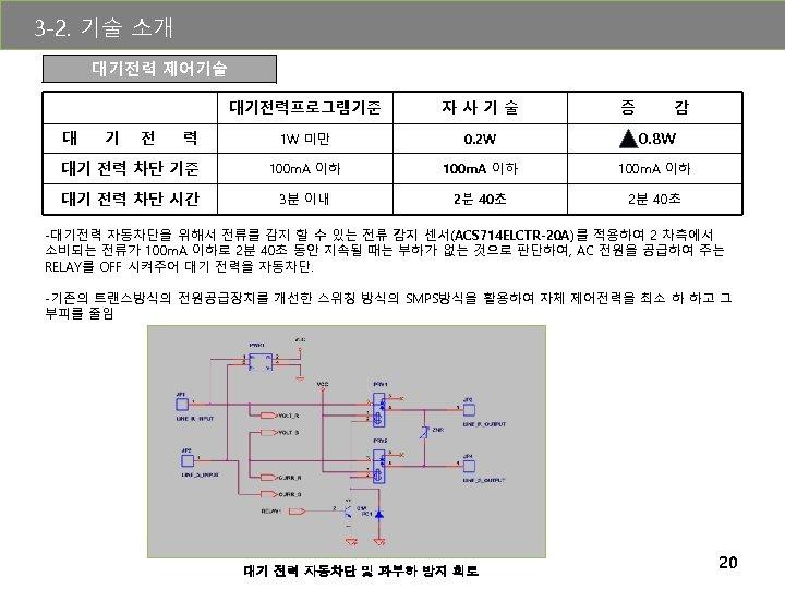 3 -2. 기술 소개 대기전력 제어기술 대기전력프로그램기준 자사기술 1 W 미만 0. 2 W