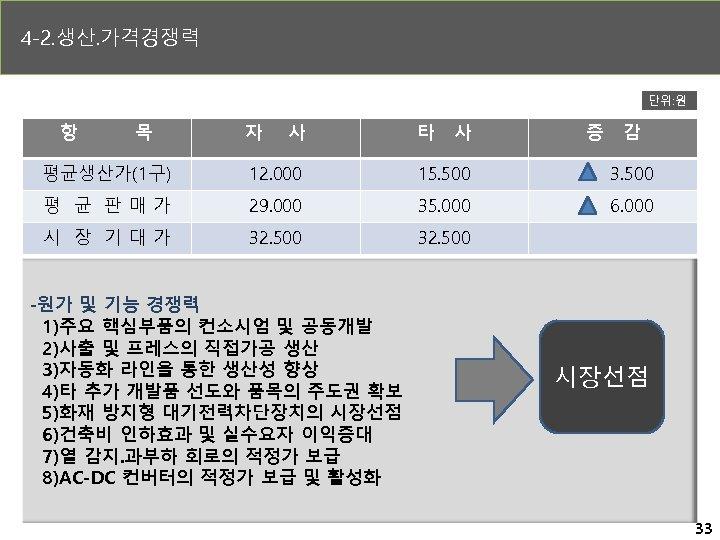 4 -2. 생산. 가격경쟁력 단위: 원 항 목 자 사 타 사 증 감