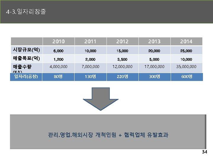 4 -3. 일자리창출 2010 2011 2012 2013 2014 시장규모(억) 6, 000 10, 000 15,