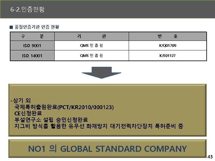 6 -2. 인증현황 ■ 품질인증기관 인증 현황 구 분 기 관 번 호 ISO