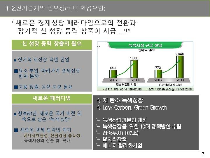 """1 -2. 신기술개발 필요성(국내 환경요인) """"새로운 경제성장 패러다임으로의 전환과 장기적 신 성장 동력 창출이"""