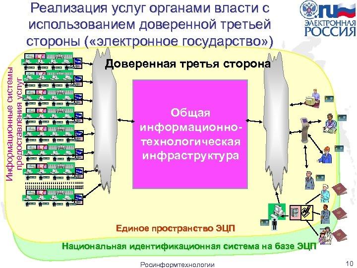 Информационные системы предоставления услуг Реализация услуг органами власти с использованием доверенной третьей стороны (