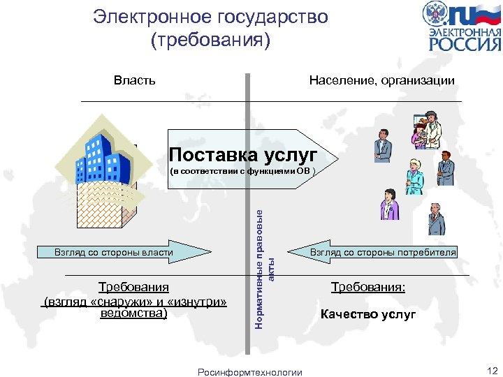 Электронное государство (требования) Власть Население, организации Поставка услуг Взгляд со стороны власти Требования (взгляд