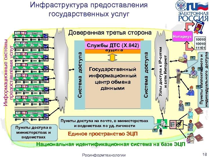 Инфраструктура предоставления государственных услуг Пункты доступа в министерствах и ведомствах 10010 11101 Пункты коллективного