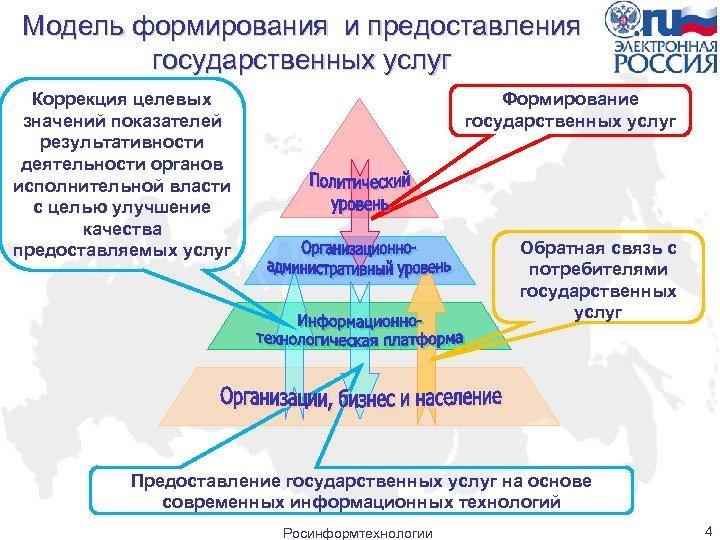 Модель формирования и предоставления государственных услуг Формирование государственных услуг Коррекция целевых значений показателей результативности