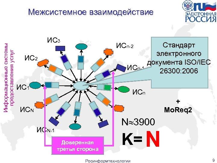 Информационные системы предоставления услуг Межсистемное взаимодействие ИС 3 ИСn-2 ИСn-1 ИС 1 Стандарт электронного