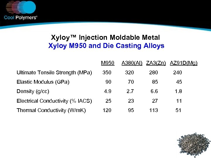 Xyloy™ Injection Moldable Metal Xyloy M 950 and Die Casting Alloys M 950 Ultimate