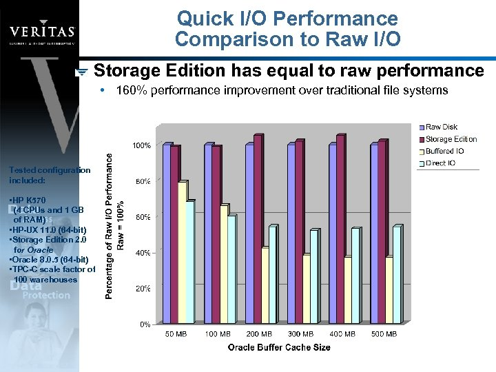 Quick I/O Performance Comparison to Raw I/O Storage Edition has equal to raw performance