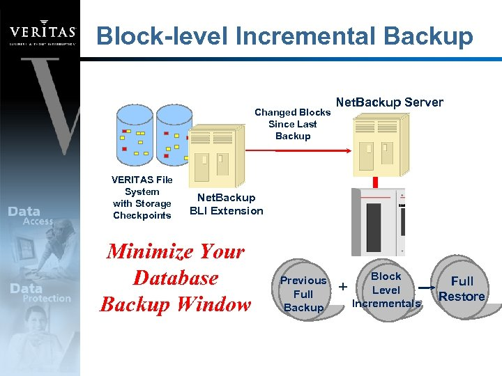 Block-level Incremental Backup Changed Blocks Since Last Backup VERITAS File System with Storage Checkpoints