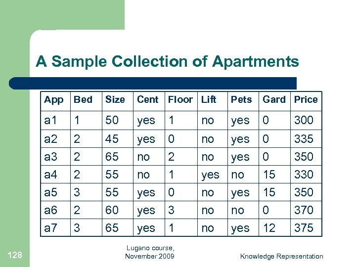 A Sample Collection of Apartments App Size Cent Floor Lift Pets Gard Price a