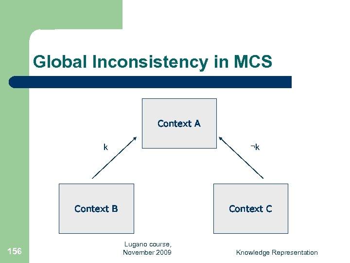 Global Inconsistency in MCS Context A k ¬k Context B 156 Context C Lugano