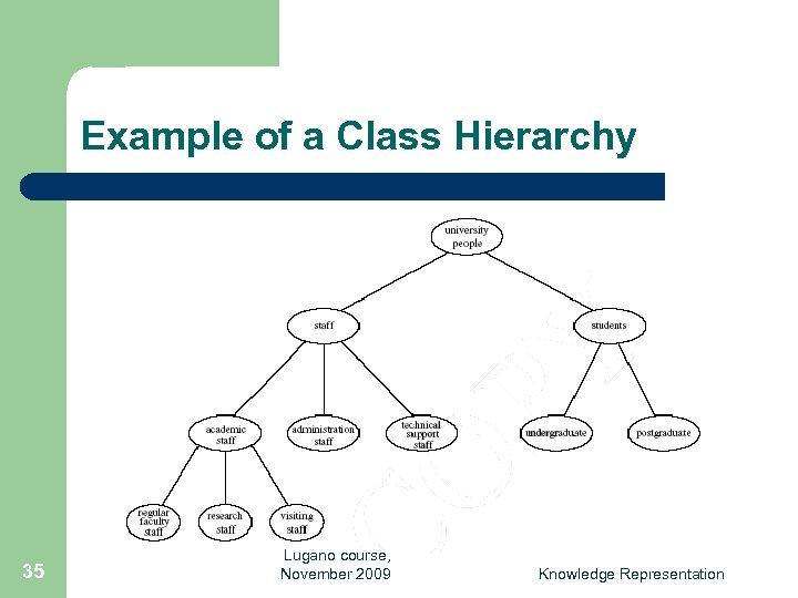 Example of a Class Hierarchy 35 Lugano course, November 2009 Knowledge Representation