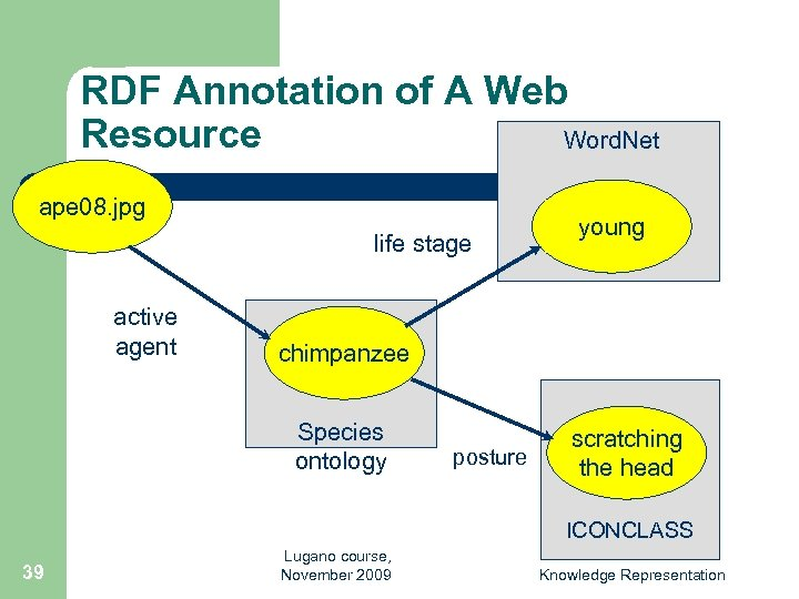 RDF Annotation of A Web Resource Word. Net ape 08. jpg life stage active