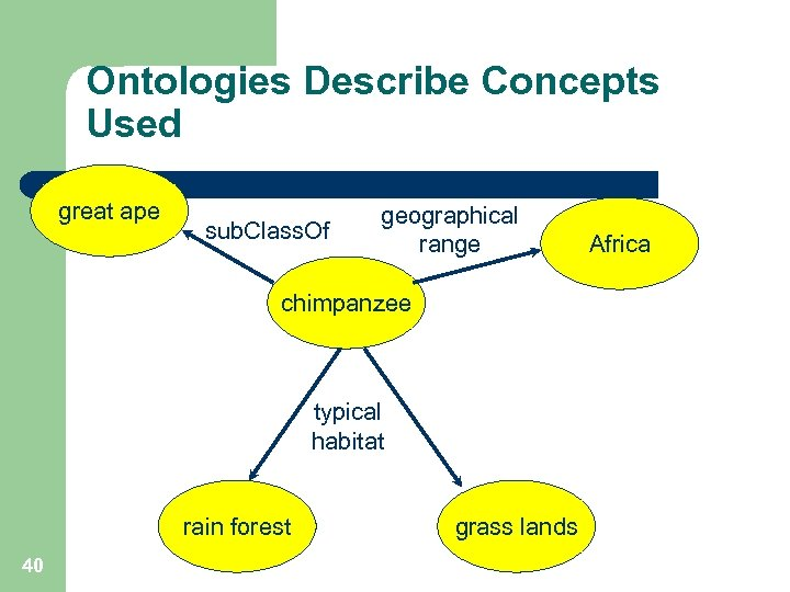 Ontologies Describe Concepts Used great ape sub. Class. Of geographical range chimpanzee typical habitat