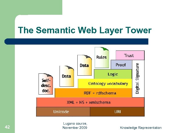 The Semantic Web Layer Tower 42 Lugano course, November 2009 Knowledge Representation