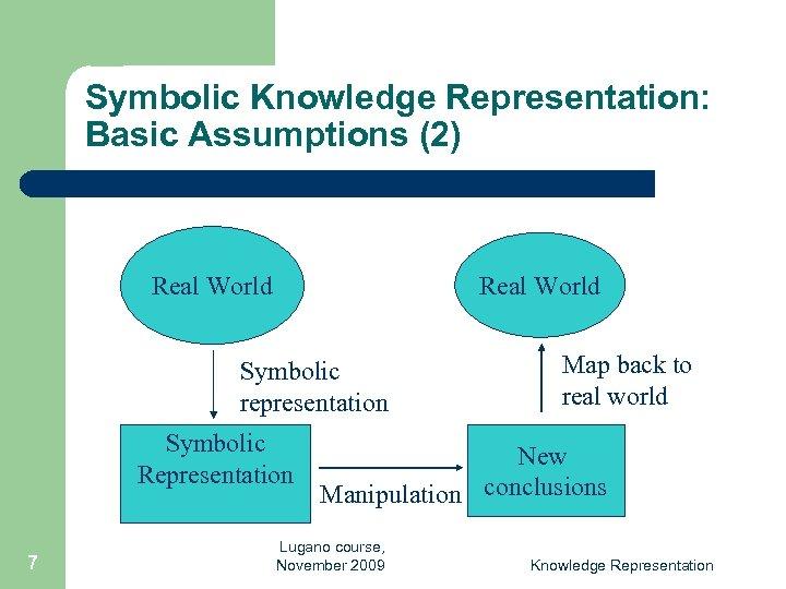 Symbolic Knowledge Representation: Basic Assumptions (2) Real World Symbolic representation Symbolic Representation 7 Map