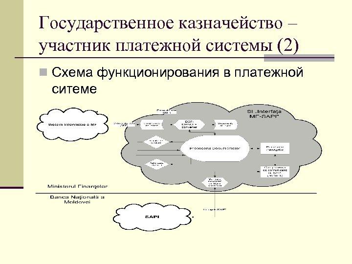 Государственное казначейство – участник платежной системы (2) Схема функционирования в платежной ситеме