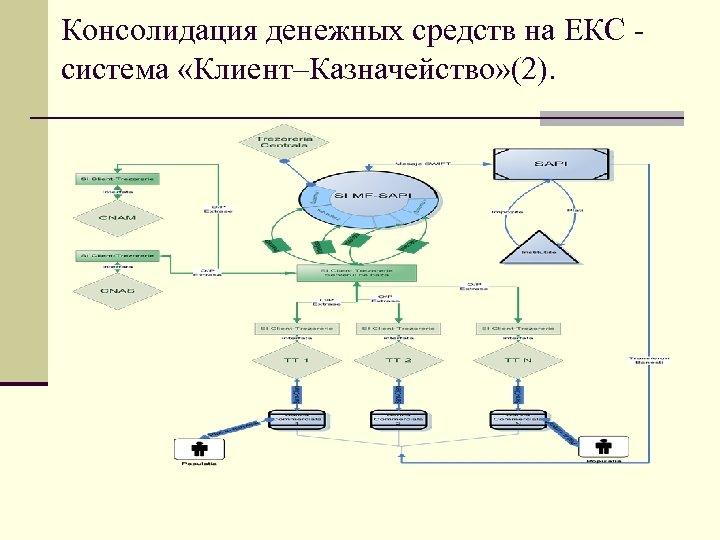 Консолидация денежных средств на ЕКС система «Клиент–Казначейство» (2).