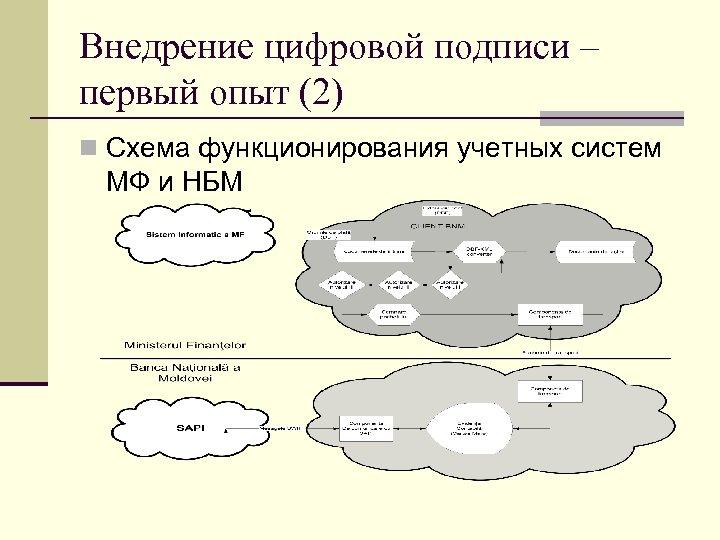 Внедрение цифровой подписи – первый опыт (2) Схема функционирования учетных систем МФ и НБМ