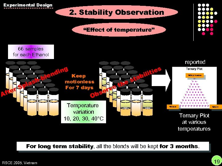 """Experimental Design 2. Stability Observation """"Effect of temperature"""" 66 samples for each Ethanol reported"""