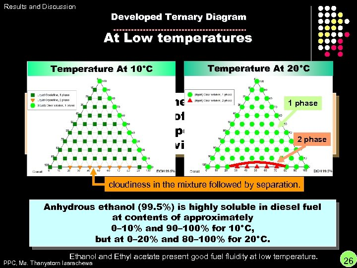Results and Discussion Developed Ternary Diagram At Low temperatures Temperature At 10°C Temperature At