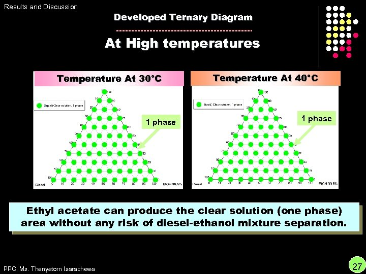 Results and Discussion Developed Ternary Diagram At High temperatures Temperature At 30°C 1 phase