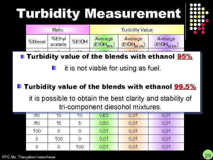 Turbidity Measurement Ratio Turbidity Value %Diesel %Ethyl acetate %Et. OH Average (Et. OH 95%)