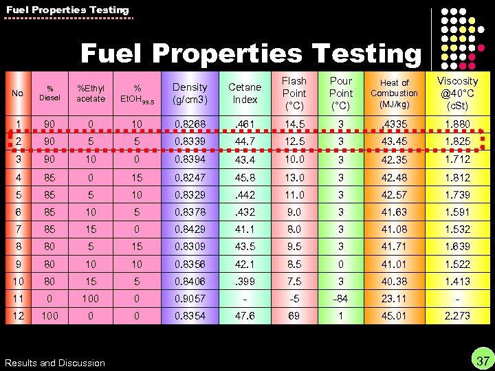 Fuel Properties Testing No. % Diesel %Ethyl acetate % Et. OH 99. 5 Density