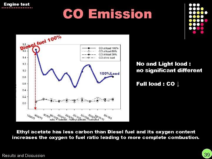 Engine test CO Emission 0% l 10 ue lf se Die 100%Load No and