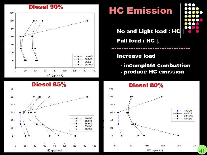 Diesel 90% HC Emission No and Light load : HC ↑ Full load :