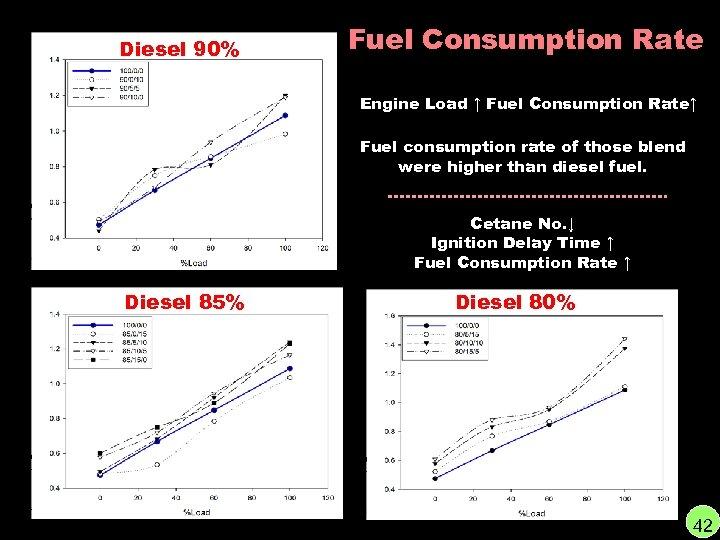 Diesel 90% Fuel Consumption Rate Engine Load ↑ Fuel Consumption Rate↑ Fuel consumption rate