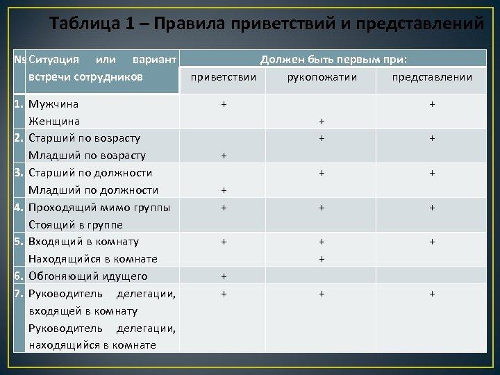 Таблица 1 – Правила приветствий и представлений № Ситуация или вариант Должен быть первым