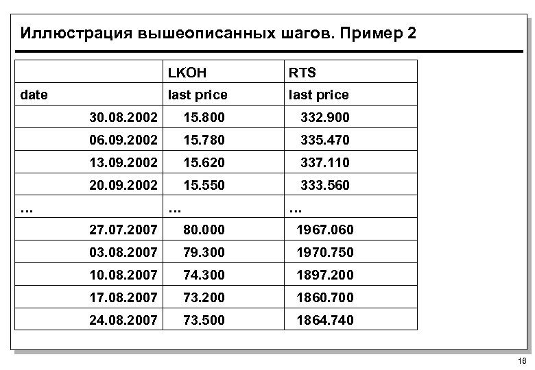 Иллюстрация вышеописанных шагов. Пример 2 LKOH RTS date last price 30. 08. 2002 15.