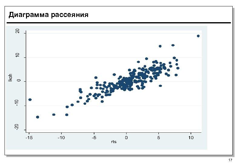 Диаграмма рассеяния 17