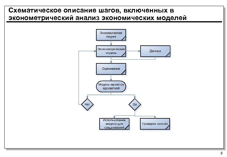 Схематическое описание шагов, включенных в эконометрический анализ экономических моделей 6