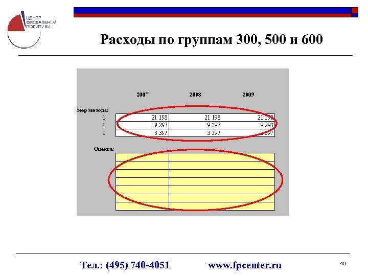 Расходы по группам 300, 500 и 600 Тел. : (495) 740 -4051 www. fpcenter.