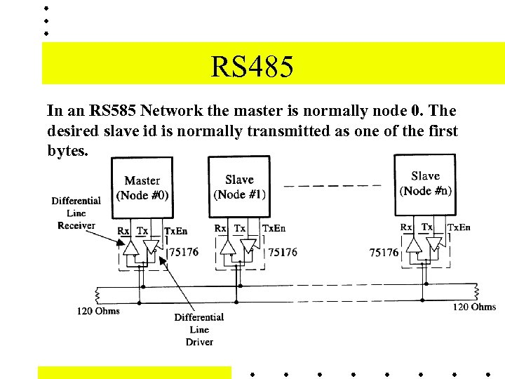 RS 485 In an RS 585 Network the master is normally node 0. The