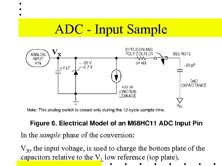 ADC - Input Sample VX In the sample phase of the conversion: VX, the