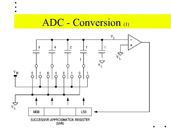 ADC - Conversion (1)