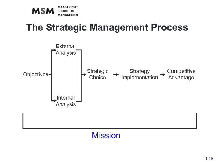 The Strategic Management Process External Analysis Strategic Choice Objectives Strategy Implementation Competitive Advantage Internal