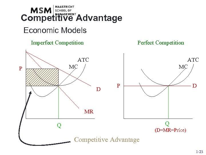 Competitive Advantage Economic Models Imperfect Competition Perfect Competition ATC MC P ATC MC D