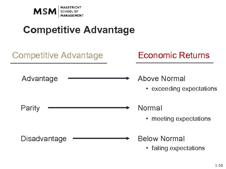 Competitive Advantage Economic Returns Above Normal • exceeding expectations Parity Normal • meeting expectations