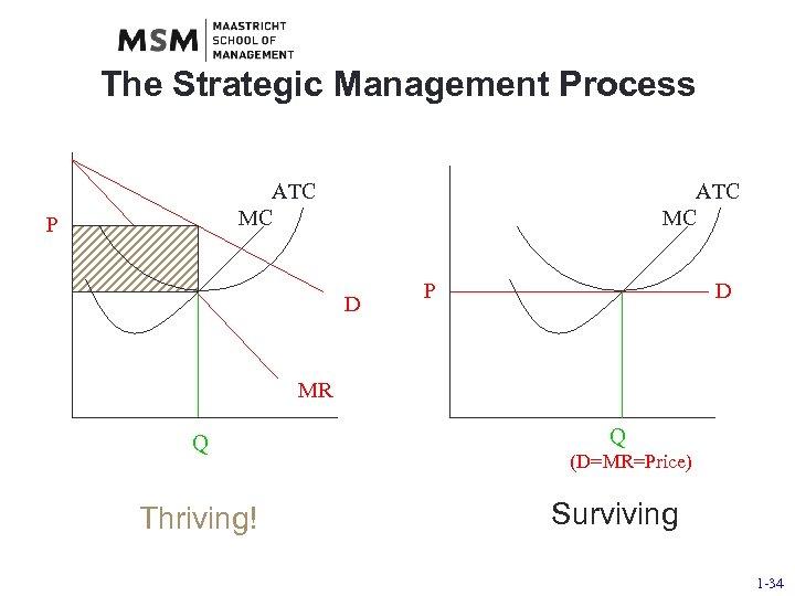 The Strategic Management Process ATC MC P ATC MC D P D MR Q