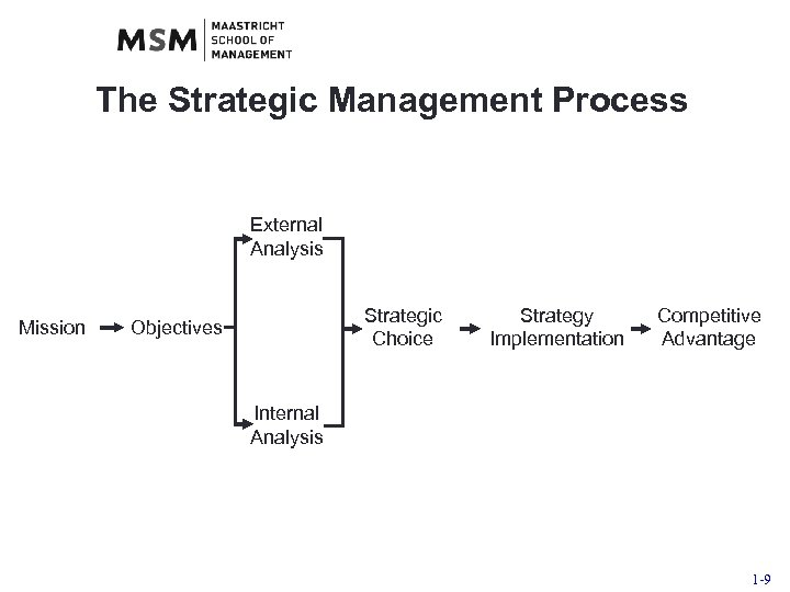 The Strategic Management Process External Analysis Mission Strategic Choice Objectives Strategy Implementation Competitive Advantage