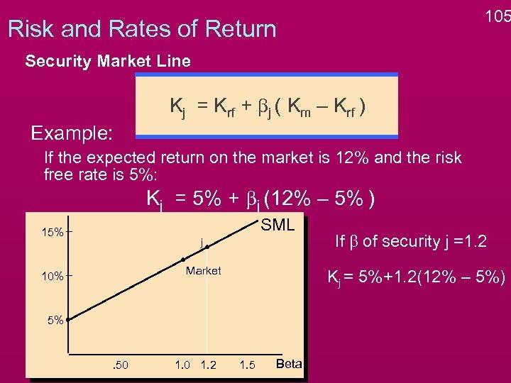105 Risk and Rates of Return Security Market Line Kj = Krf + bj