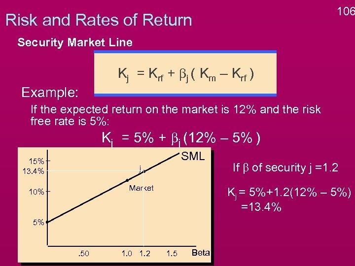 106 Risk and Rates of Return Security Market Line Kj = Krf + bj