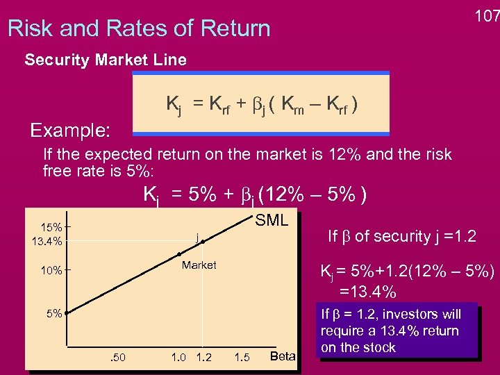 107 Risk and Rates of Return Security Market Line Kj = Krf + bj
