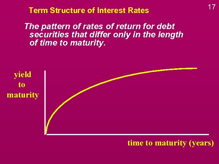 Term Structure of Interest Rates 17 The pattern of rates of return for debt