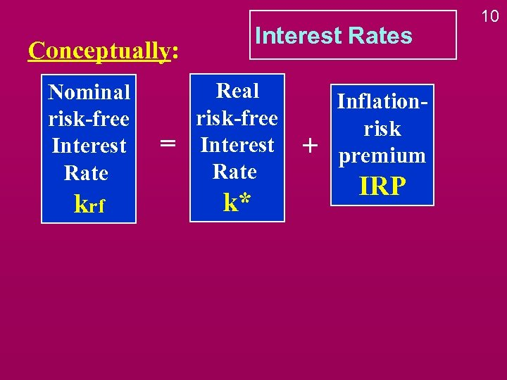 Interest Rates Conceptually: Nominal risk-free Interest Rate krf = Real risk-free Interest Rate k*